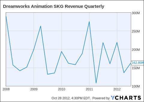 DWA Revenue Quarterly Chart