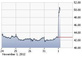 https://staticseekingalpha.a.ssl.fastly.net/uploads/2012/11/1/saupload_fire_chart.jpg