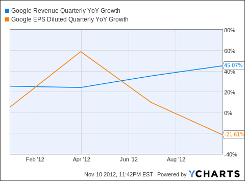 GOOG Revenue Quarterly YoY Growth Chart