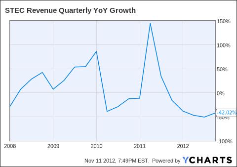 STEC Revenue Quarterly YoY Growth Chart
