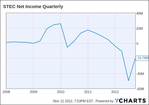 STEC Net Income Quarterly Chart