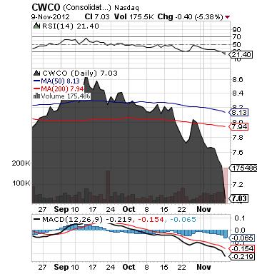 https://staticseekingalpha.a.ssl.fastly.net/uploads/2012/11/12/saupload_cwco_chart1.png