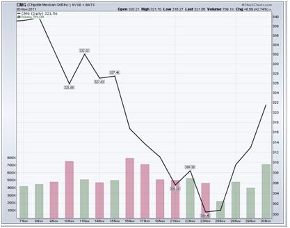 http://stockcharts.com/c-sc/sc?s=CMG&p=D&st=2011-11-07&en=2011-11-30&i=t60780197476&r=1352143967264