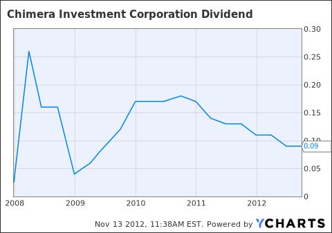 CIM Dividend Chart