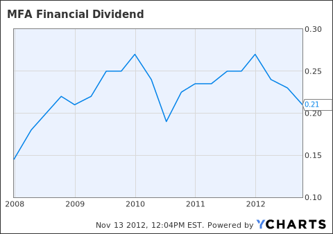MFA Dividend Chart