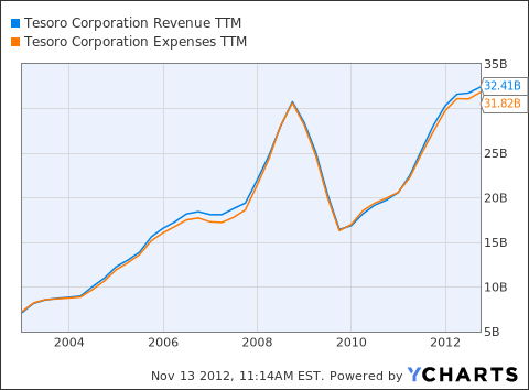 TSO Revenue TTM Chart