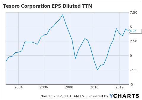 TSO EPS Diluted TTM Chart