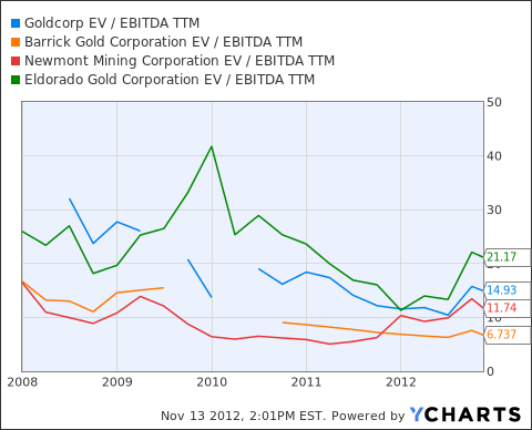 GG EV / EBITDA TTM Chart