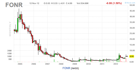 Monthly chart..notice the volume