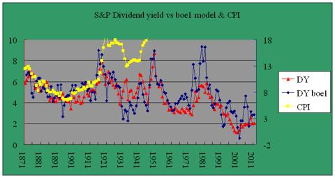 Dividend yield model boe1 1871-2011
