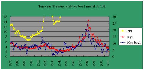 Ten-year Treasury yield model boe1