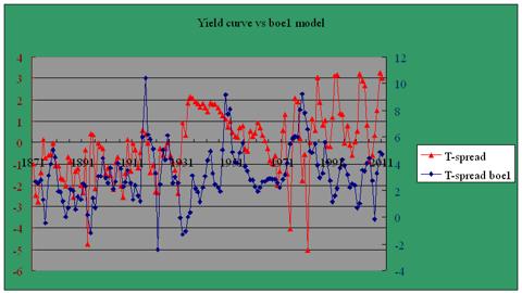 yield curve boe1 model