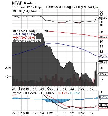 https://staticseekingalpha.a.ssl.fastly.net/uploads/2012/11/15/saupload_ntap_chart.png