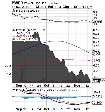https://staticseekingalpha.a.ssl.fastly.net/uploads/2012/11/15/saupload_pwer_chart.png