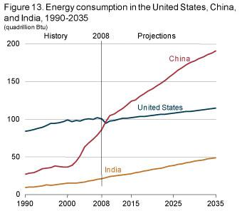 Energy consumption in the United States, China, and India, 1990-2035