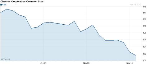 Chevron Corp stock chart