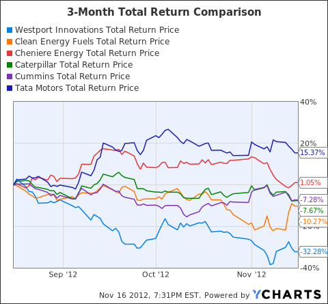 WPRT Total Return Price Chart