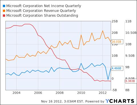 MSFT Net Income Quarterly Chart