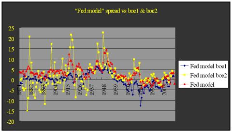Fed model vs boe2