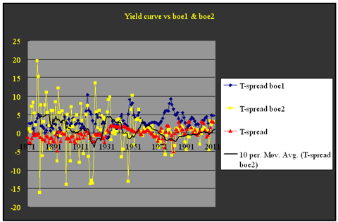 Yield curve spread vs boe2