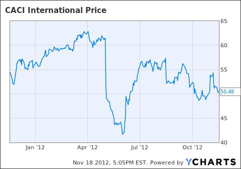 CACI share price past year.