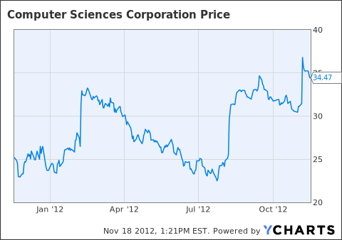 CSC share price past year.