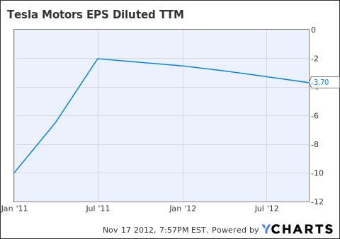 TSLA EPS Diluted TTM Chart