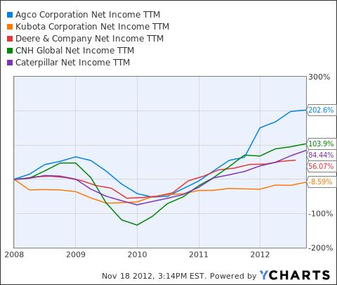 AGCO Net Income TTM Chart