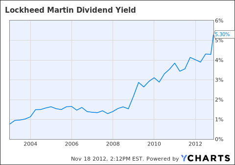 LMT Dividend Yield Chart