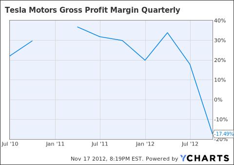 TSLA Gross Profit Margin Quarterly Chart