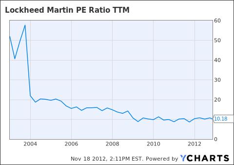 LMT PE Ratio TTM Chart