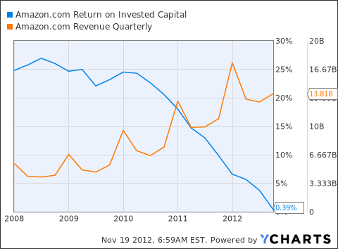 AMZN Return on Invested Capital Chart