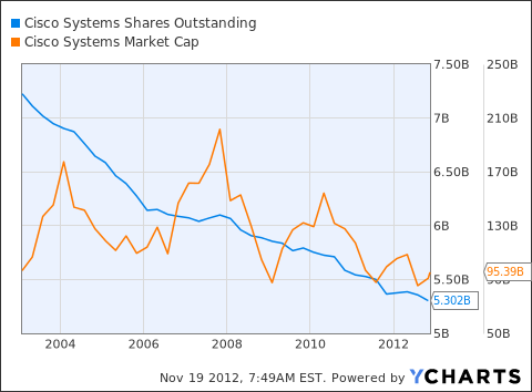 CSCO Shares Outstanding Chart