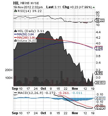 https://staticseekingalpha.a.ssl.fastly.net/uploads/2012/11/19/saupload_hil_chart7.png