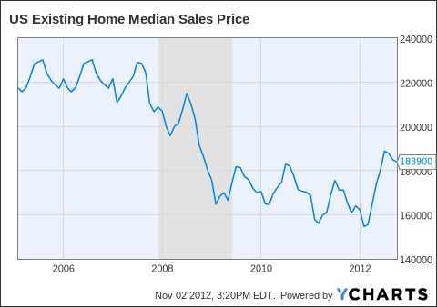 US Existing Home Median Sales Price Chart