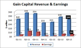 Gain Capital RevInc Q3