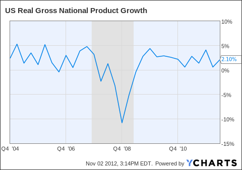 US Real Gross National Product Growth Chart