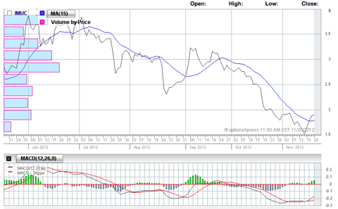 Bullish Signals: PPS crosses MA and MACD indicates a possible move upwards