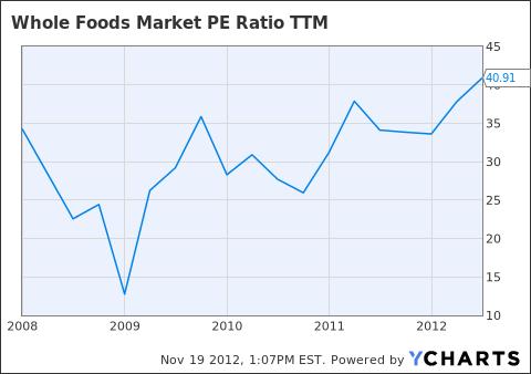 WFM PE Ratio TTM Chart