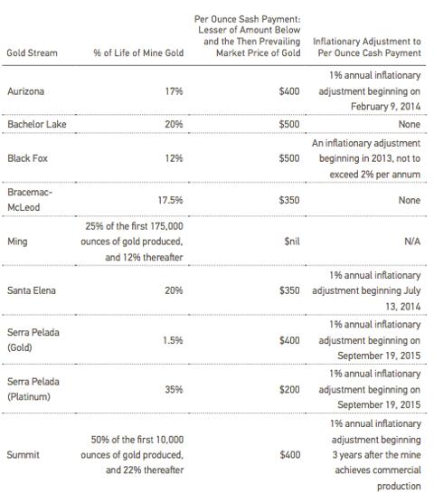 Source: Sandstorm Gold Q3 2012 financial statement