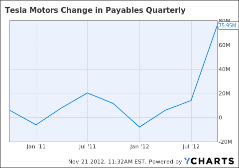TSLA Change in Payables Quarterly Chart