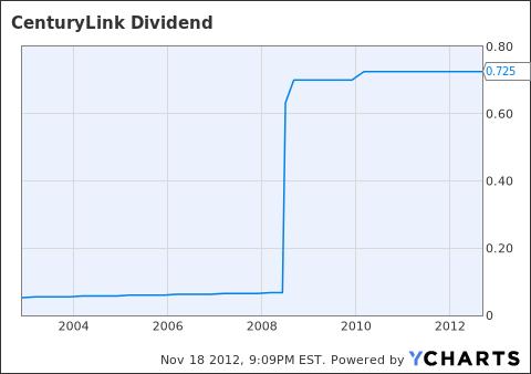 CTL Dividend Chart