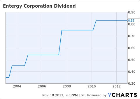 ETR Dividend Chart