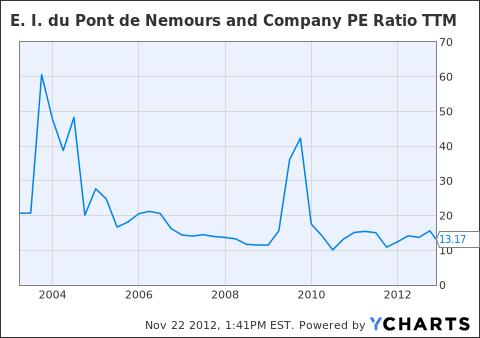 DD PE Ratio TTM Chart