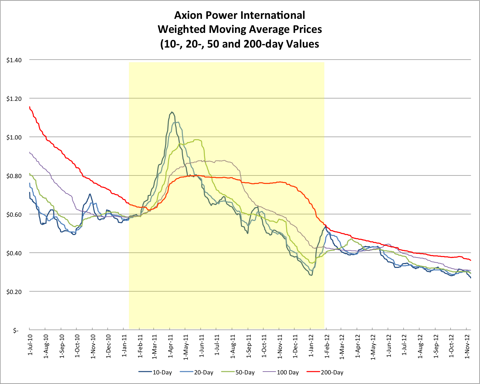 AXPW Weighted Moving Average Price 20121109