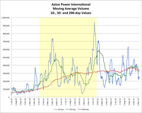 AXPW Moving Average Volume 20121109