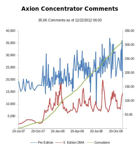 APC Concentrator Comments 20121122