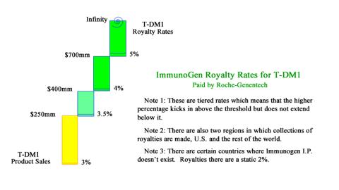 Royalty Rates