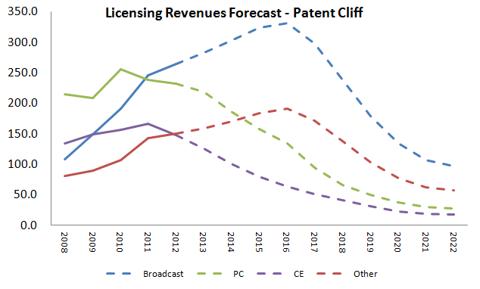 Revenue Forecast - Patent Cliff (in millions)