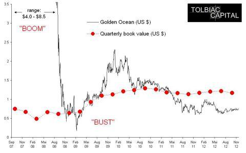 Chart of Golden Ocean 2007-2012
